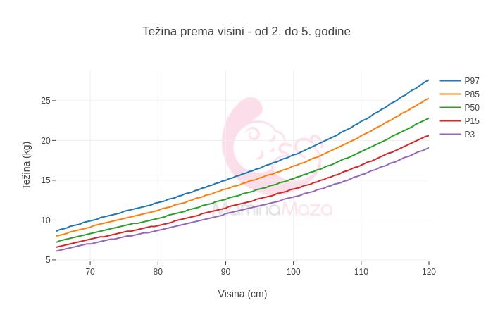 Težina prema dužini/visini